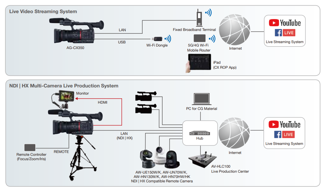 Panasonic AG-CX350 Workflow